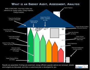 Energy Audit, Energy Inspection, HERS, Energy Assessment