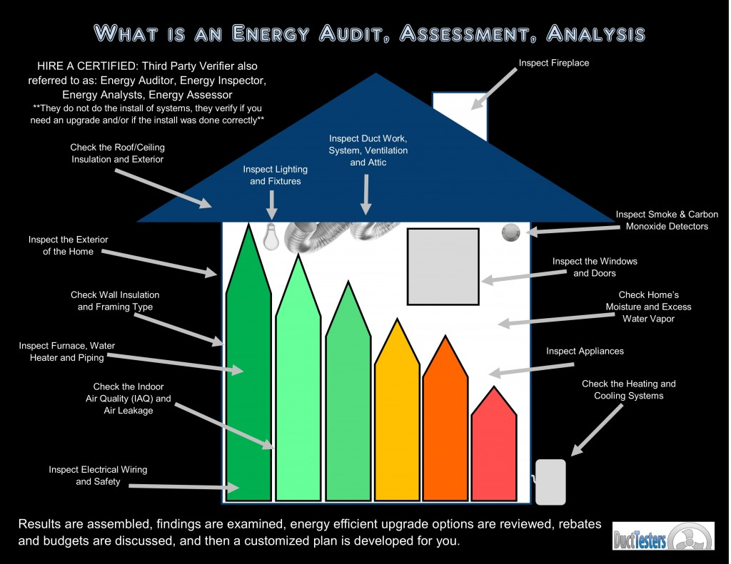Energy Audit, Energy Inspection, Energy Assessment, Energy Anaylst